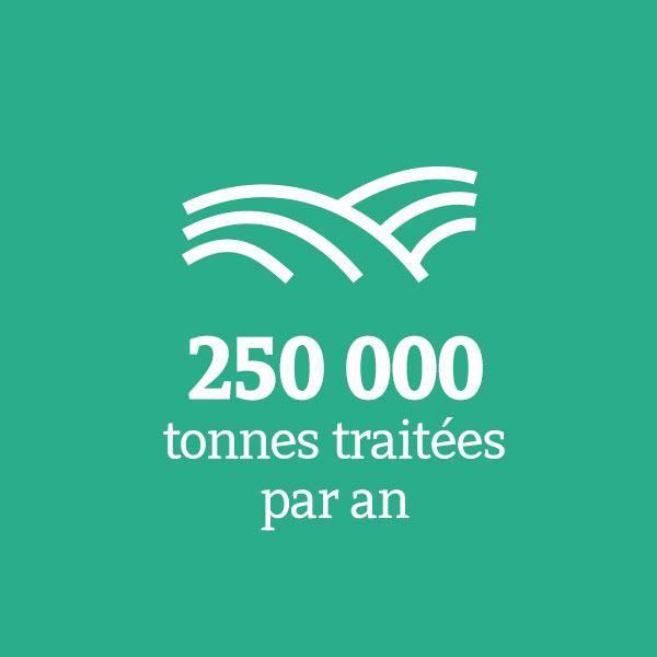 250 000 tonnes traitées par an