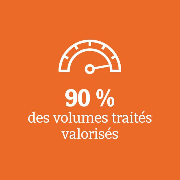 90% des volumes traités valorisés Extract