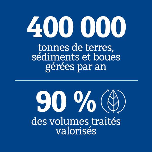 400 000 tonnes de terres_90% volumes traités