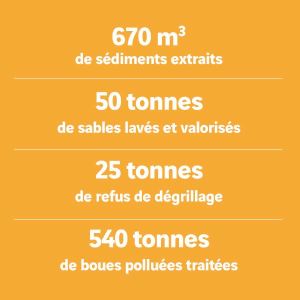 Curage du bassin de la Louvières informations chantier