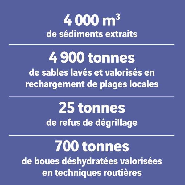 Dragage du chenal Sud de Port Camargue informations chantier