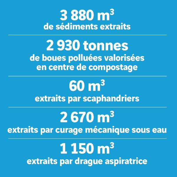 Curage du bassin eaux pluviales numéro 16 informations chantier